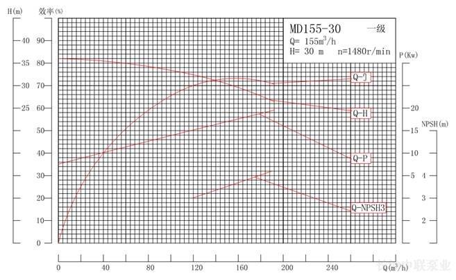 MD155-30系列矿用耐磨多级离心泵性能曲线图