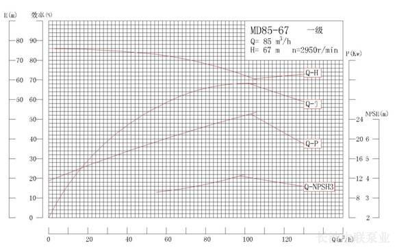 MD85-67系列矿用耐磨多级离心泵性能曲线图