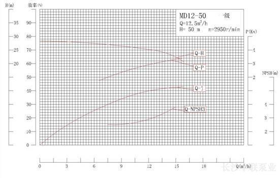 MD12-50系列矿用耐磨多级离心泵性能曲线图