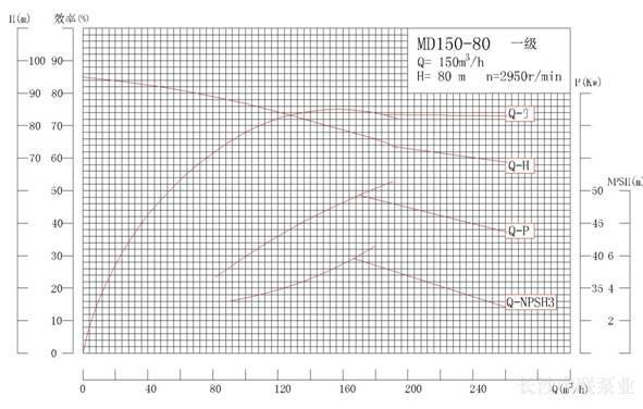 MD150-80系列矿用耐磨多级离心泵性能曲线图