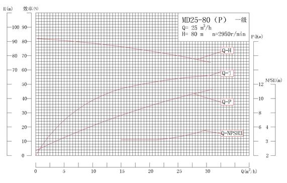 MD25-80P系列自平衡矿用耐磨多级离心泵性能曲线图