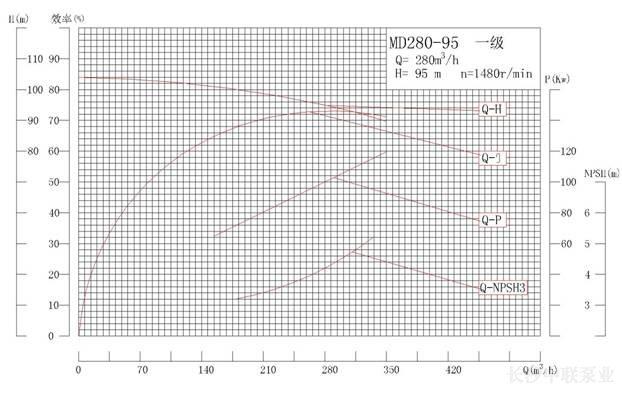 MD280-95系列矿用耐磨多级离心泵性能曲线图
