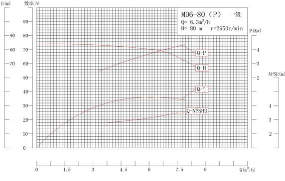 MD6-80P系列自平衡矿用耐磨多级离心泵性能曲线图