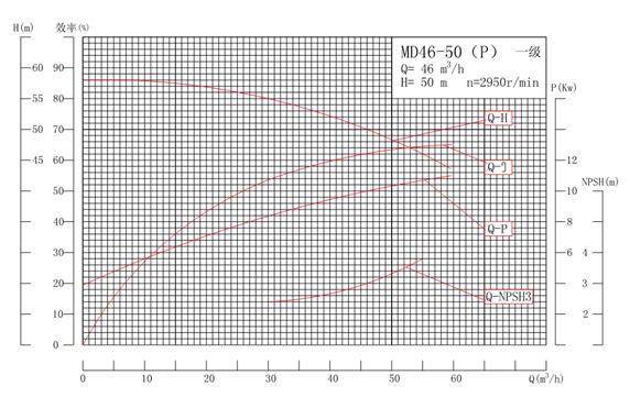 MD46-50P系列自平衡矿用耐磨多级离心泵性能曲线图