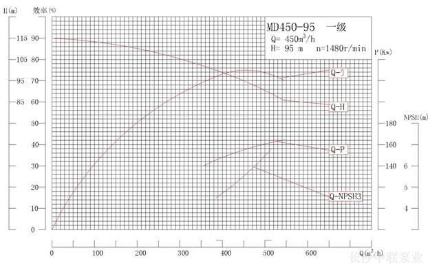 MD450-95MD系列矿用耐磨多级离心泵性能曲线图