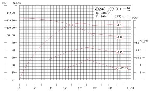 MD200-100P系列自平衡矿用耐磨多级离心泵性能曲线图
